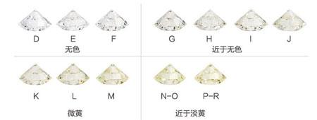 钻石d色和j色肉眼能看出来吗